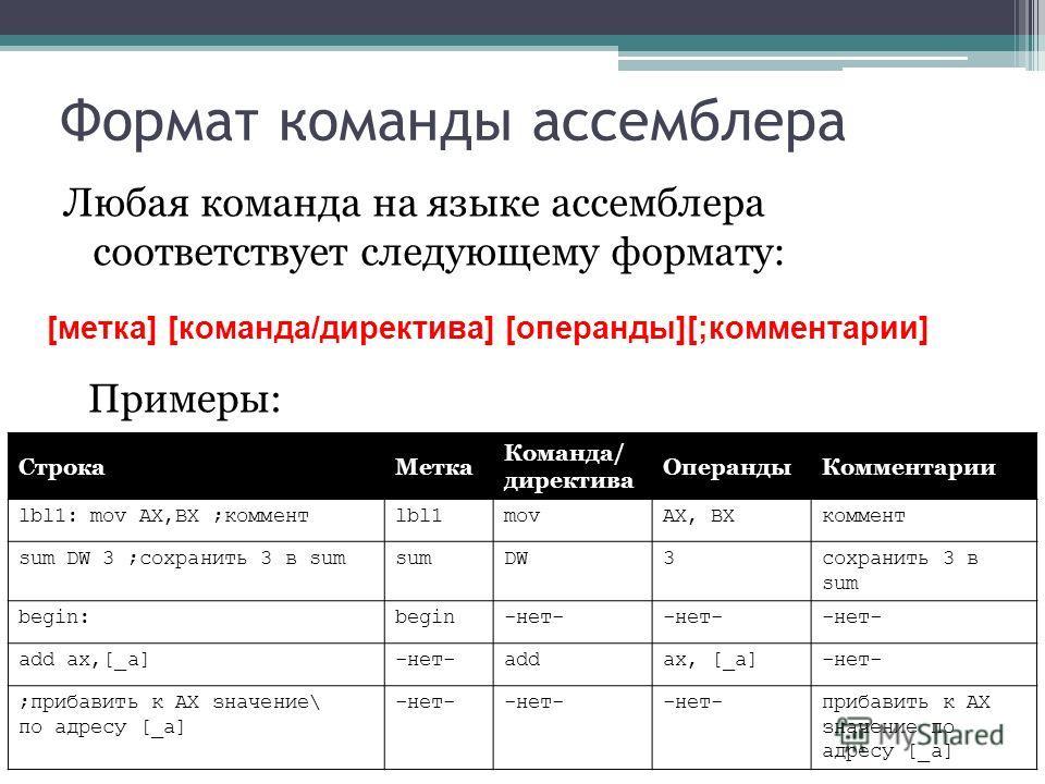 Формат команды ассемблера Любая команда на языке ассемблера соответствует следующему формату: [метка] [команда/директива] [операнды][;комментарии] Примеры: СтрокаМетка Команда/ директива ОперандыКомментарии lbl1: mov AX,BX ;комментlbl1movAX, BXкоммен