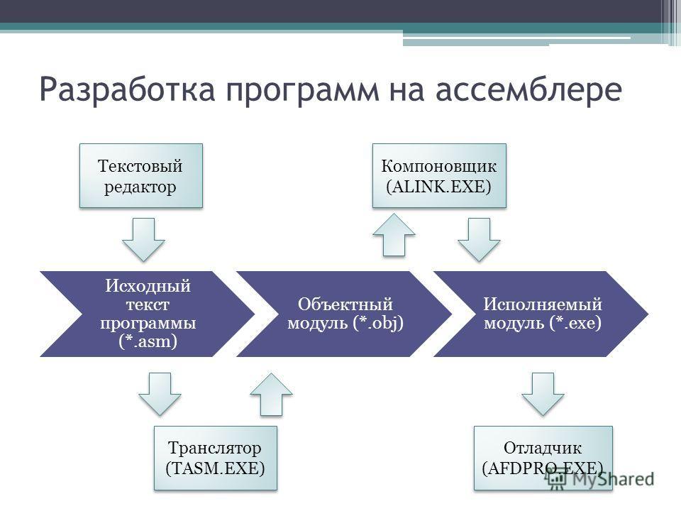 Разработка программ на ассемблере Исходный текст программы (*.asm) Объектный модуль (*.obj) Исполняемый модуль (*.exe) Текстовый редактор Транслятор (TASM.EXE) Транслятор (TASM.EXE) Компоновщик (ALINK.EXE) Компоновщик (ALINK.EXE) Отладчик (AFDPRO.EXE