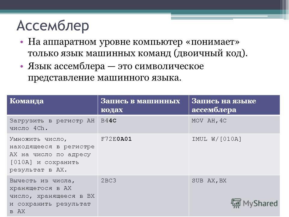 Ассемблер На аппаратном уровне компьютер «понимает» только язык машинных команд (двоичный код). Язык ассемблера это символическое представление машинного языка. КомандаЗапись в машинных кодах Запись на языке ассемблера Загрузить в регистр AH число 4C