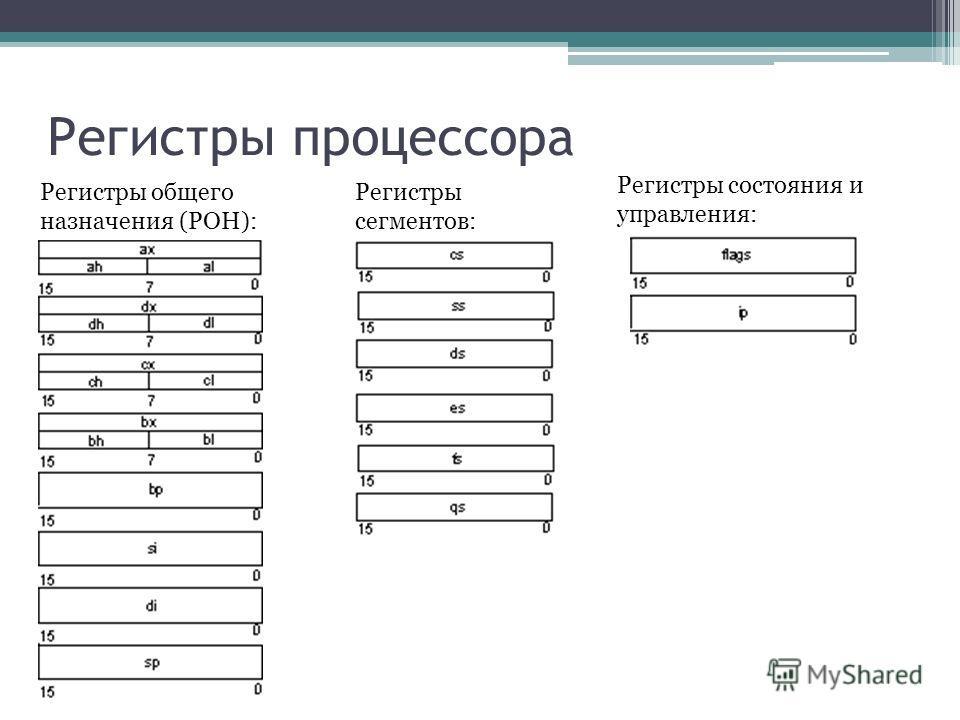 Регистры процессора Регистры общего назначения (РОН): Регистры сегментов: Регистры состояния и управления: