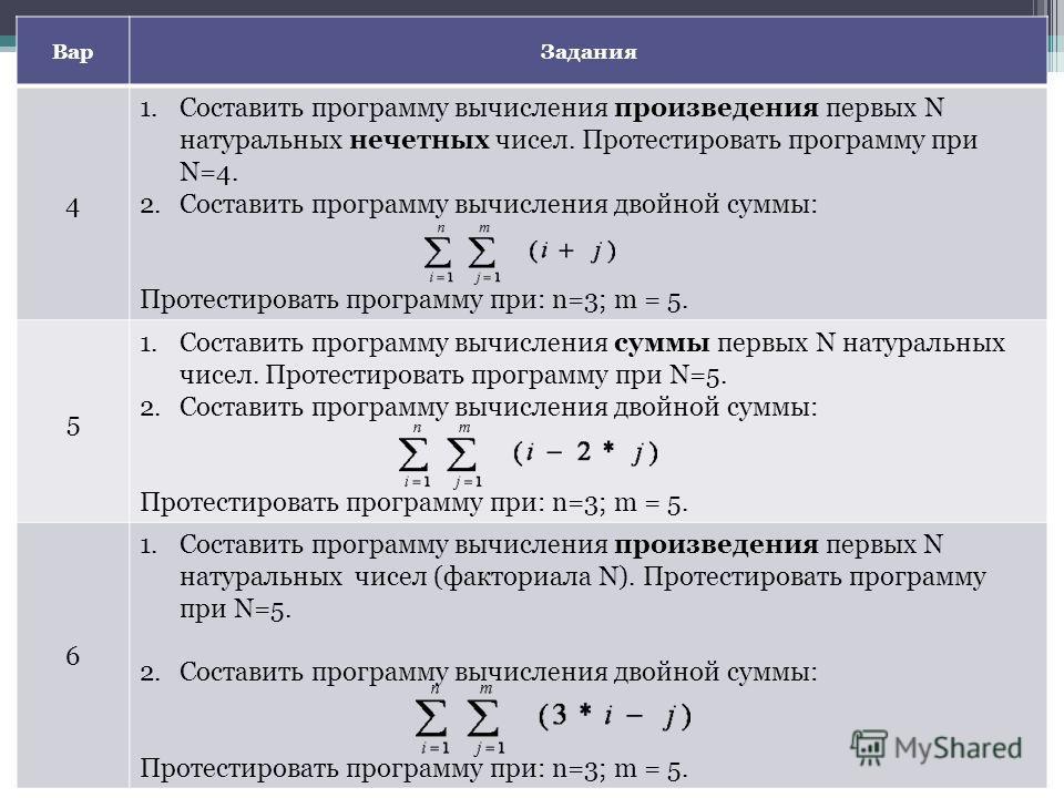 ВарЗадания 4 1.Составить программу вычисления произведения первых N натуральных нечетных чисел. Протестировать программу при N=4. 2.Составить программу вычисления двойной суммы: Протестировать программу при: n=3; m = 5. 5 1.Составить программу вычисл
