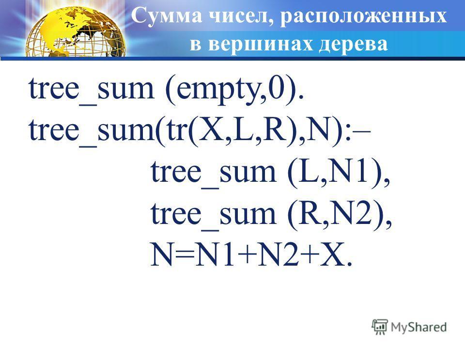 Сумма чисел, расположенных в вершинах дерева tree_sum (empty,0). tree_sum(tr(X,L,R),N):– tree_sum (L,N1), tree_sum (R,N2), N=N1+N2+X.