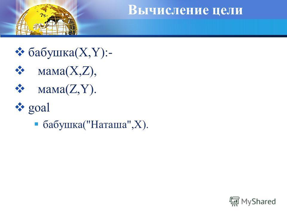 Вычисление цели бабушка(X,Y):- мама(X,Z), мама(Z,Y). goal бабушка(Наташа,X).