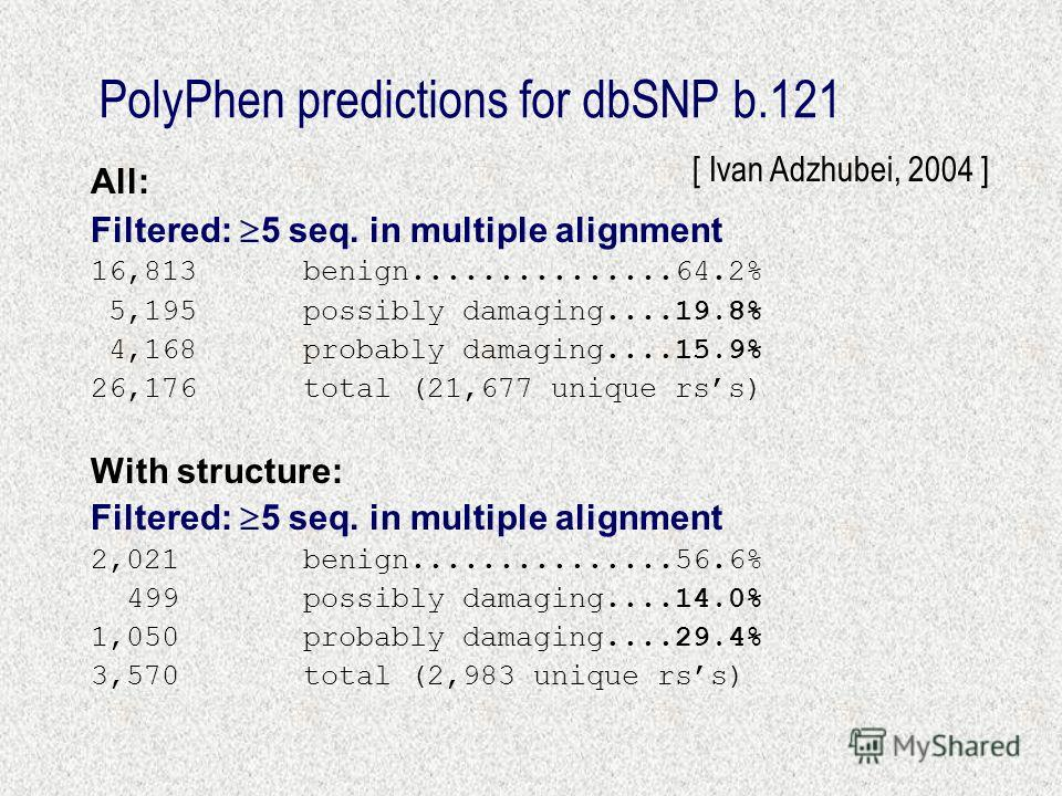 PolyPhen predictions for dbSNP b.121 All: Filtered: 5 seq. in multiple alignment 16,813benign...............64.2% 5,195possibly damaging....19.8% 4,168probably damaging....15.9% 26,176total (21,677 unique rss) With structure: Filtered: 5 seq. in mult