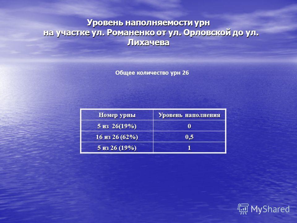Уровень наполняемости урн на участке ул. Романенко от ул. Орловской до ул. Лихачева Общее количество урн 26 Номер урны Уровень наполнения 5 из 26(19%) 0 16 из 26 (62%) 0,5 5 из 26 (19%) 1