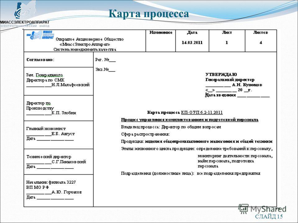 Карта процесса СЛАЙД 15