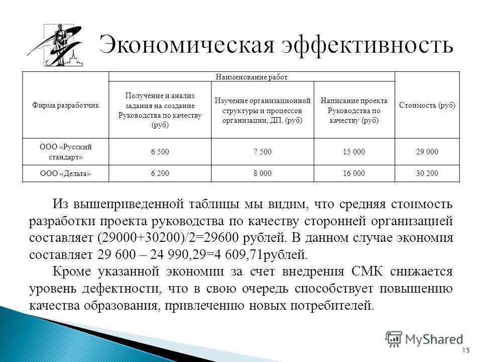 Из вышеприведенной таблицы мы видим, что средняя стоимость разработки проекта руководства по качеству сторонней организацией составляет (29000+30200)/2=29600 рублей. В данном случае экономия составляет 29 600 – 24 990,29=4 609,71рублей. Кроме указанн