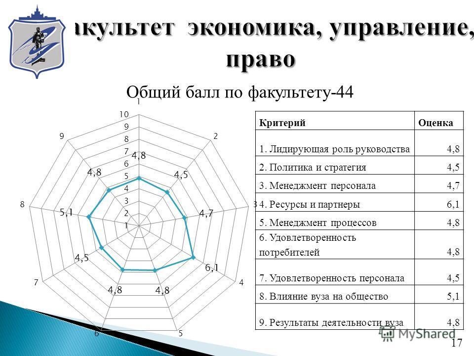 Общий балл по факультету-44 17 КритерийОценка 1. Лидирующая роль руководства4,8 2. Политика и стратегия4,5 3. Менеджмент персонала4,7 4. Ресурсы и партнеры6,1 5. Менеджмент процессов4,8 6. Удовлетворенность потребителей4,8 7. Удовлетворенность персон