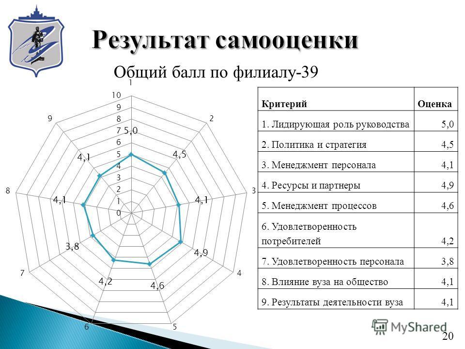 Общий балл по филиалу-39 20 КритерийОценка 1. Лидирующая роль руководства5,0 2. Политика и стратегия4,5 3. Менеджмент персонала4,1 4. Ресурсы и партнеры4,9 5. Менеджмент процессов4,6 6. Удовлетворенность потребителей4,2 7. Удовлетворенность персонала