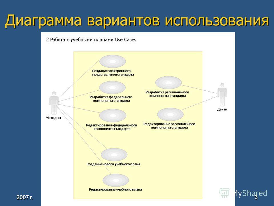 2007 г. Кафедра системного программирования, ЮУрГУ3 Диаграмма вариантов использования