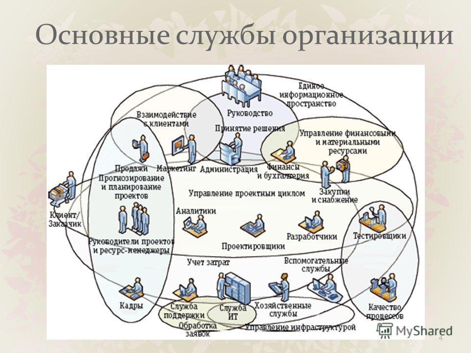 Основные службы организации 4
