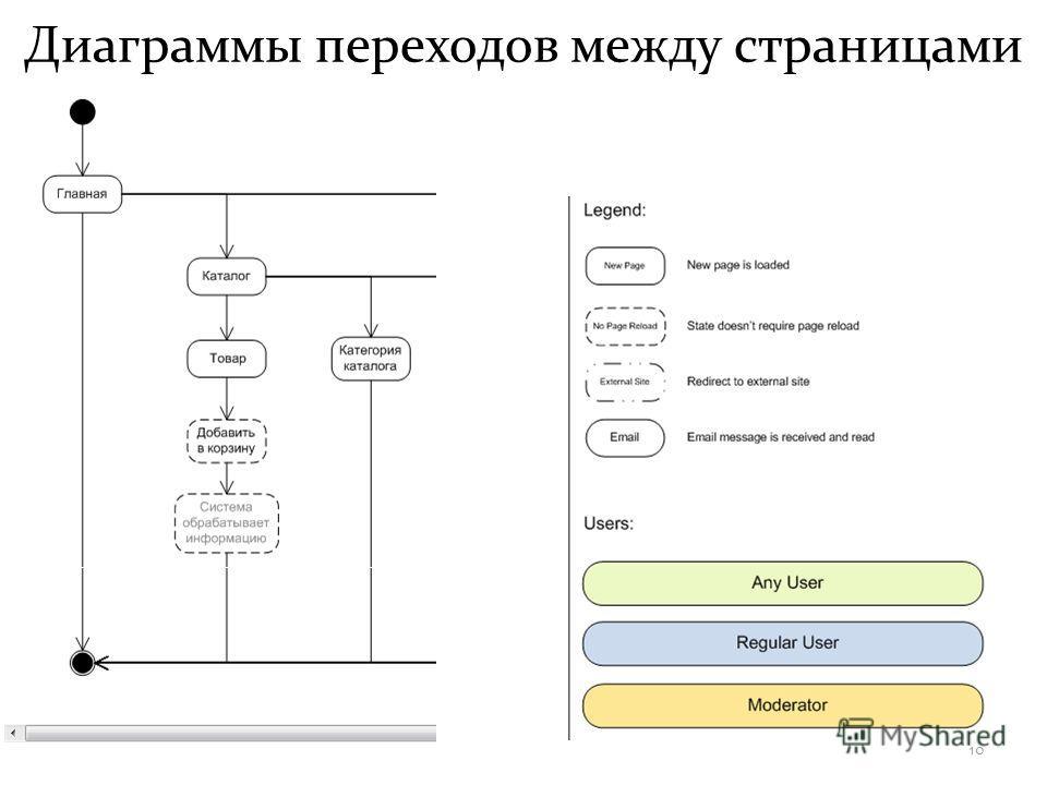 Диаграммы переходов между страницами 10
