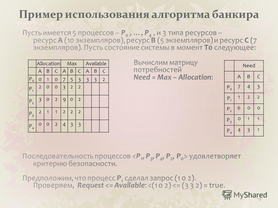 Пример использования алгоритма банкира 19 AllocationMaxAvailable ABCABCABC P0P0 010753332 P1P1 200322 P2P2 302902 P3P3 211222 P4P4 002433 Need ABC P0P0 743 P1P1 122 P2P2 600 P3P3 011 P4P4 431