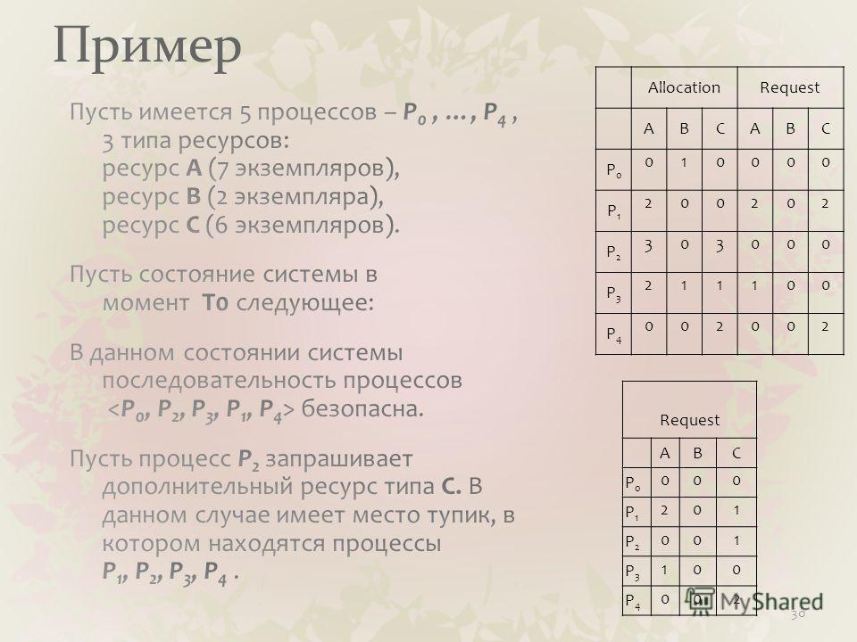 Пример 30 Request ABC P0P0 000 P1P1 201 P2P2 001 P3P3 100 P4P4 002 AllocationRequest ABCABC P0P0 010000 P1P1 200202 P2P2 303000 P3P3 211100 P4P4 002002