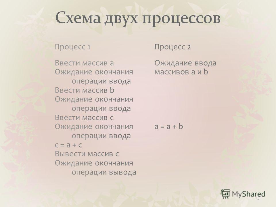 Схема двух процессов 23