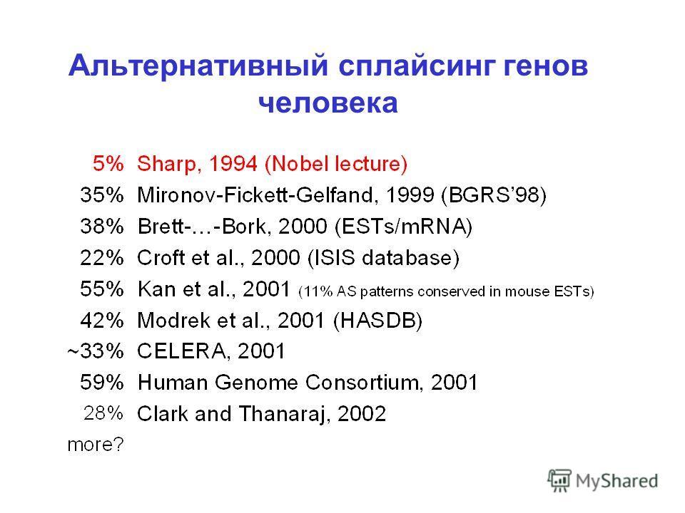 Альтернативный сплайсинг генов человека