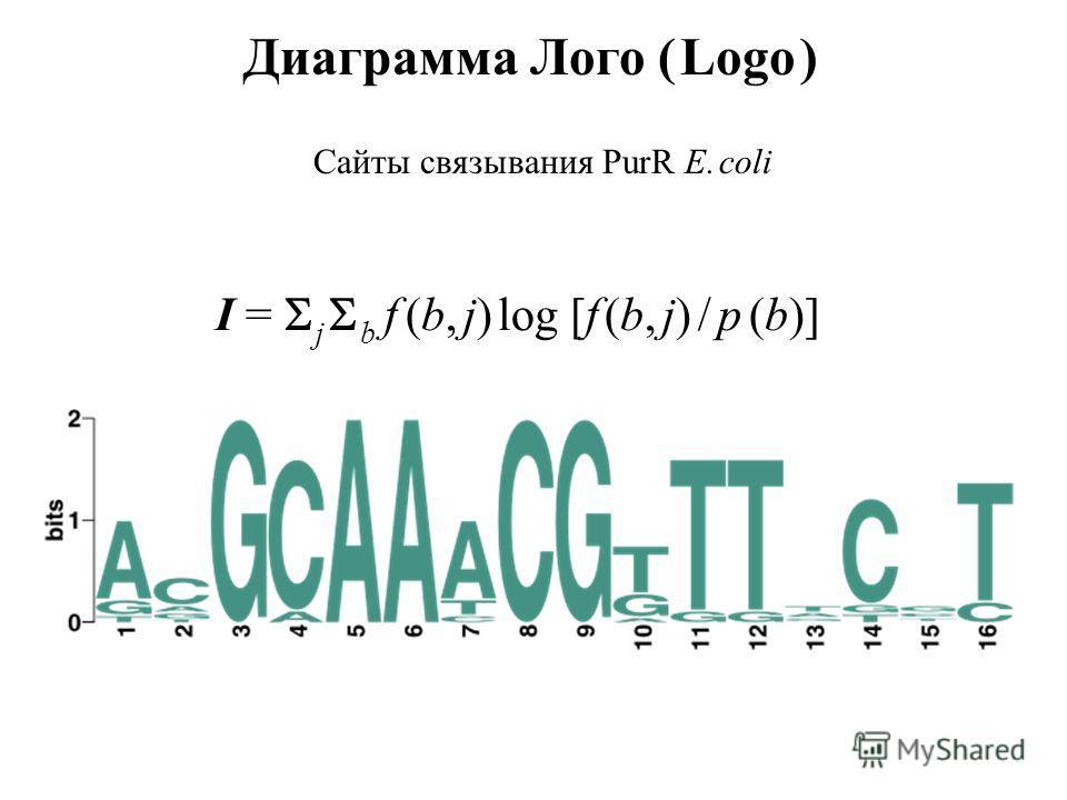 Диаграмма Лого ( Logo ) Сайты связывания PurR E. coli I = j b f (b, j) log [f (b, j) / p (b)]