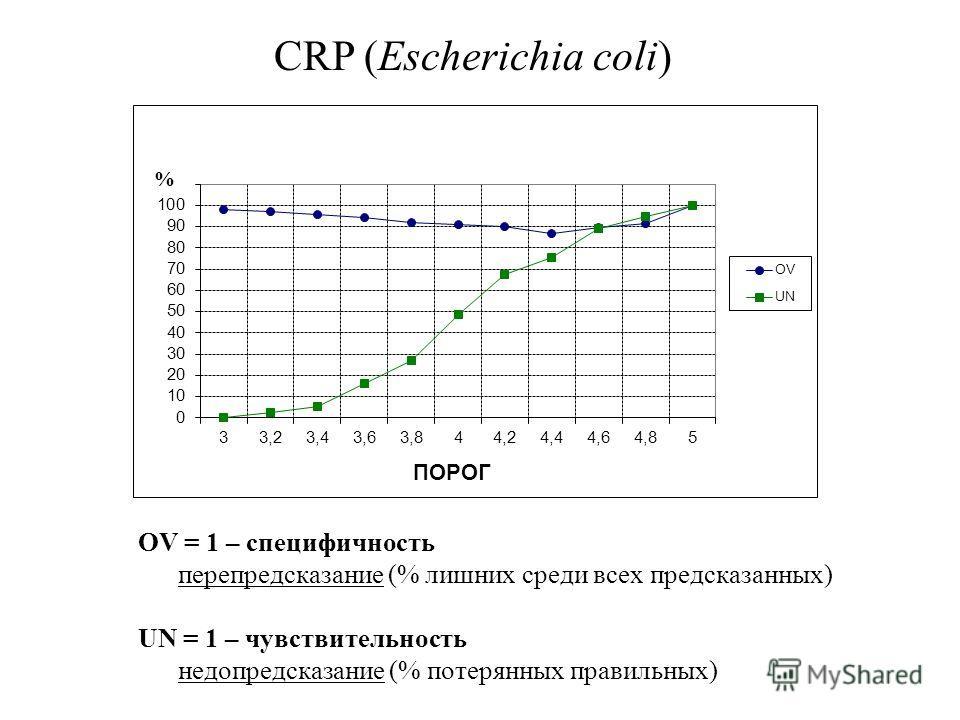 CRP (Escherichia coli) % OV = 1 – специфичность перепредсказание (% лишних среди всех предсказанных) UN = 1 – чувствительность недопредсказание (% потерянных правильных)