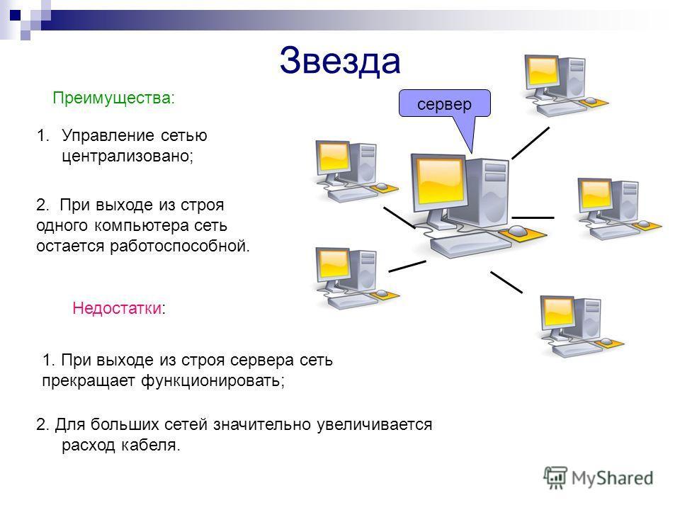 Звезда сервер Преимущества: 1.Управление сетью централизовано; 2. При выходе из строя одного компьютера сеть остается работоспособной. Недостатки: 1. При выходе из строя сервера сеть прекращает функционировать; 2. Для больших сетей значительно увелич