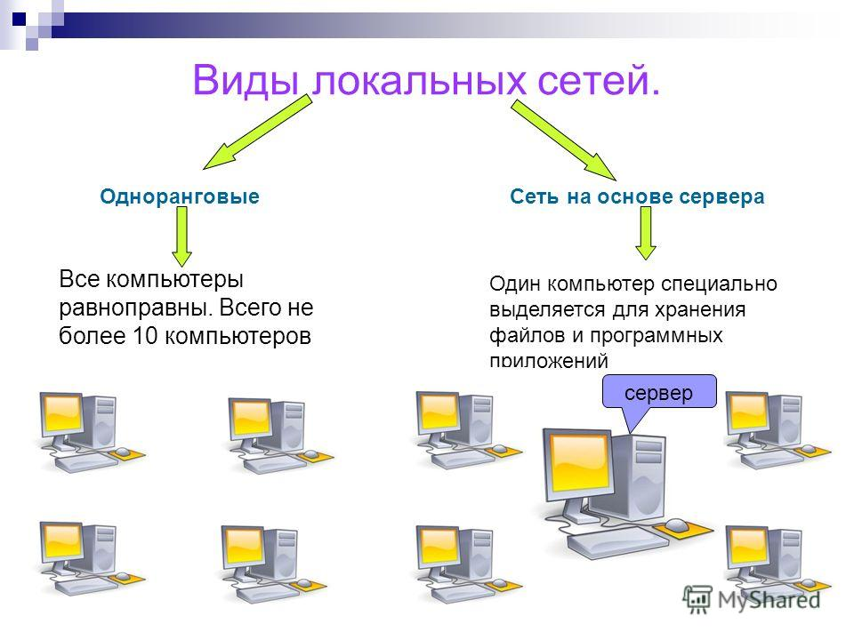 Виды локальных сетей. ОдноранговыеСеть на основе сервера Все компьютеры равноправны. Всего не более 10 компьютеров Один компьютер специально выделяется для хранения файлов и программных приложений сервер