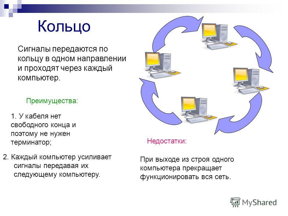 Кольцо Сигналы передаются по кольцу в одном направлении и проходят через каждый компьютер. Преимущества: 1. У кабеля нет свободного конца и поэтому не нужен терминатор; 2. Каждый компьютер усиливает сигналы передавая их следующему компьютеру. Недоста