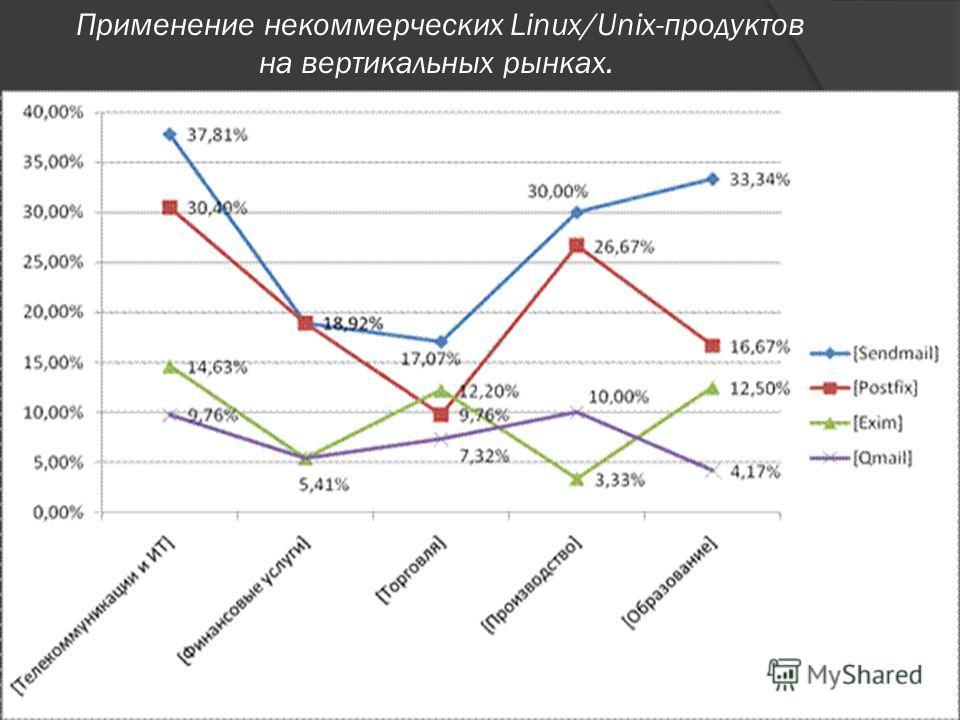 Применение некоммерческих Linux/Unix-продуктов на вертикальных рынках.