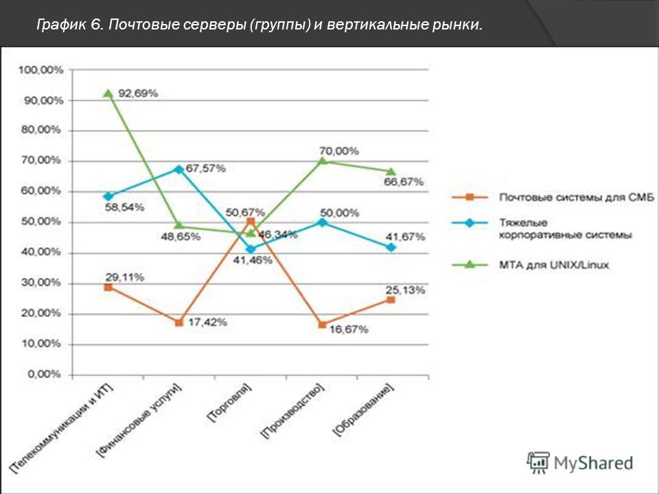 График 6. Почтовые серверы (группы) и вертикальные рынки.
