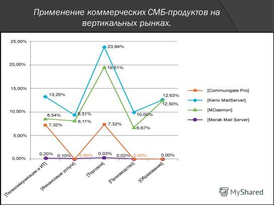 Применение коммерческих СМБ-продуктов на вертикальных рынках.