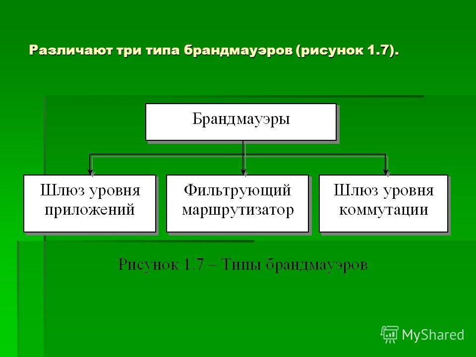 Различают три типа брандмауэров (рисунок 1.7).