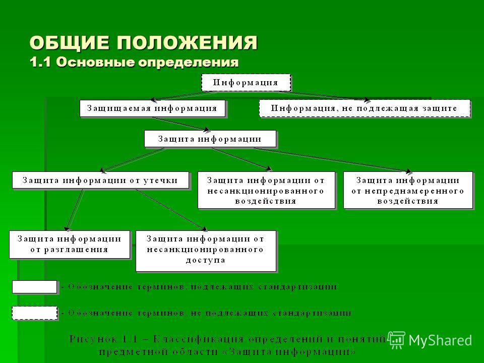 ОБЩИЕ ПОЛОЖЕНИЯ 1.1 Основные определения