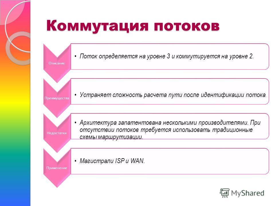Коммутация потоков Описание Поток определяется на уровне 3 и коммутируется на уровне 2. Преимущества Устраняет сложность расчета пути после идентификации потока. Недостатки Архитектура запатентована несколькими производителями. При отсутствии потоков