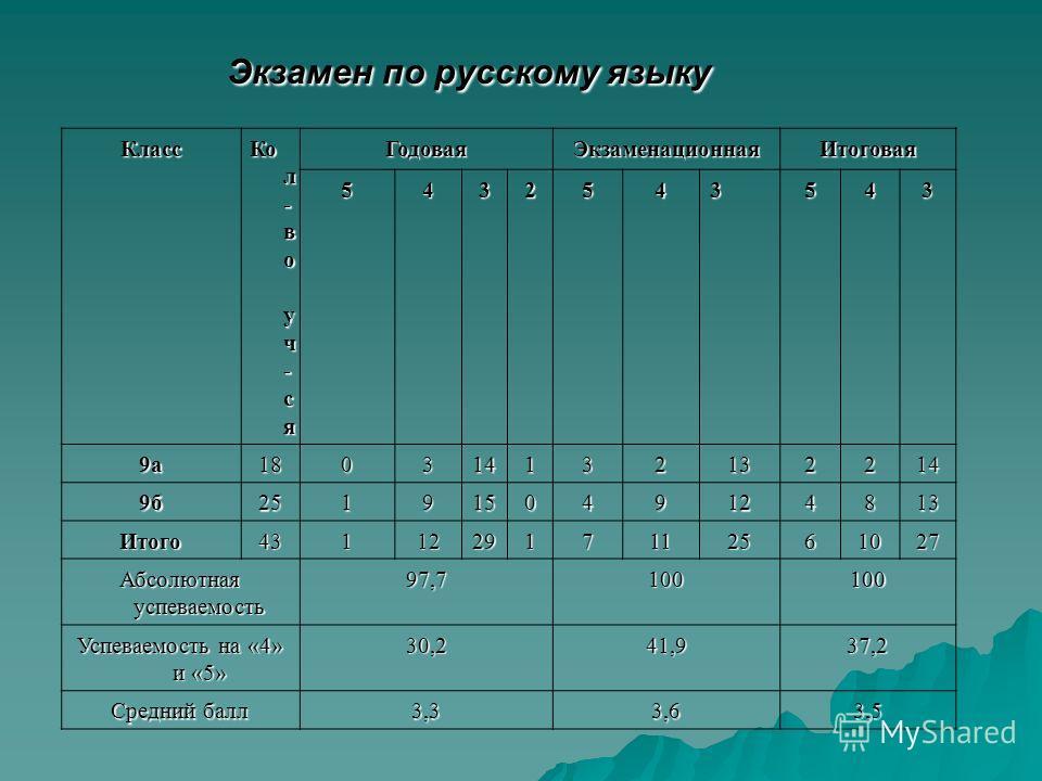 Экзамен по русскому языку Класс Ко л - в о у ч - с я ГодоваяЭкзаменационнаяИтоговая 5432543543 9а180314132132214 9б251915049124813 Итого431122917112561027 Абсолютная успеваемость 97,7100100 Успеваемость на «4» и «5» 30,241,937,2 Средний балл 3,33,63,