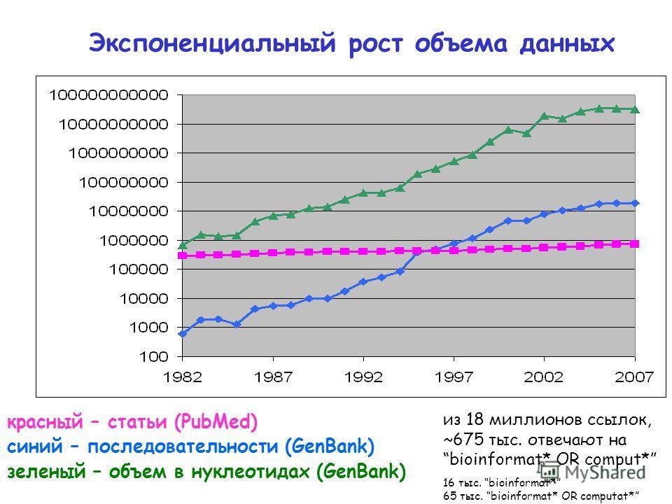Экспоненциальный рост объема данных красный – статьи (PubMed) синий – последовательности (GenBank) зеленый – объем в нуклеотидах (GenBank) из 18 миллионов ссылок, ~675 тыс. отвечают на bioinformat* OR comput* 16 тыс. bioinformat* 65 тыс. bioinformat*