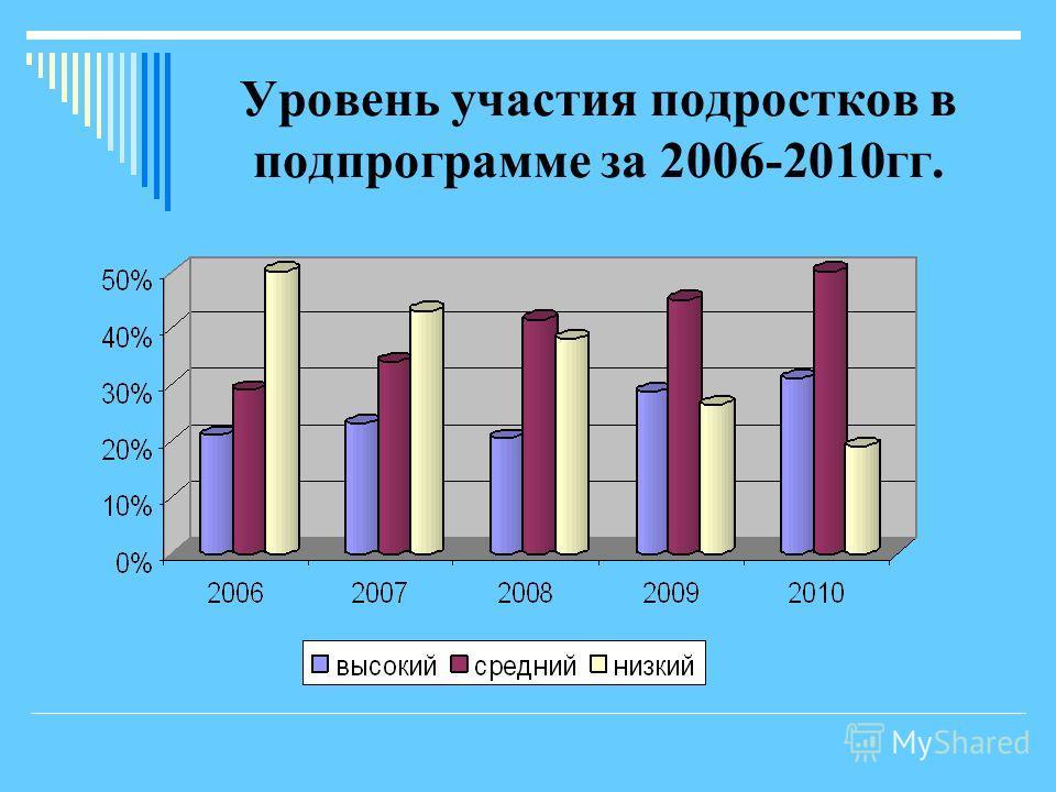 Уровень участия подростков в подпрограмме за 2006-2010гг.