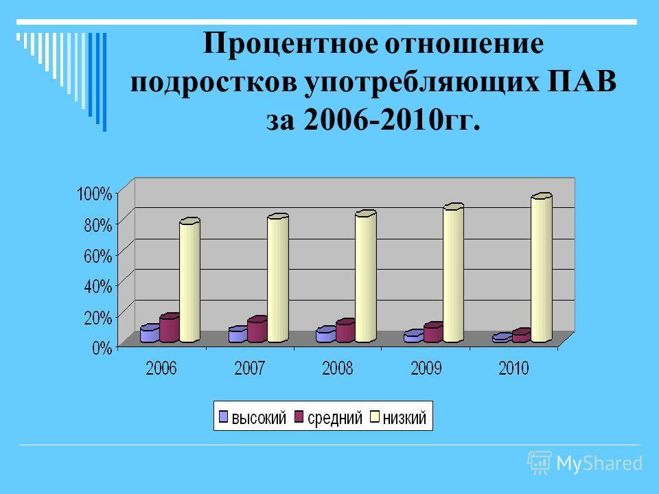 Процентное отношение подростков употребляющих ПАВ за 2006-2010гг.