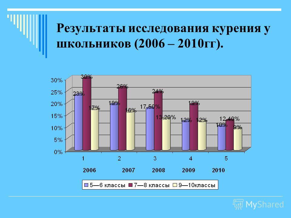 Результаты исследования курения у школьников (2006 – 2010гг).