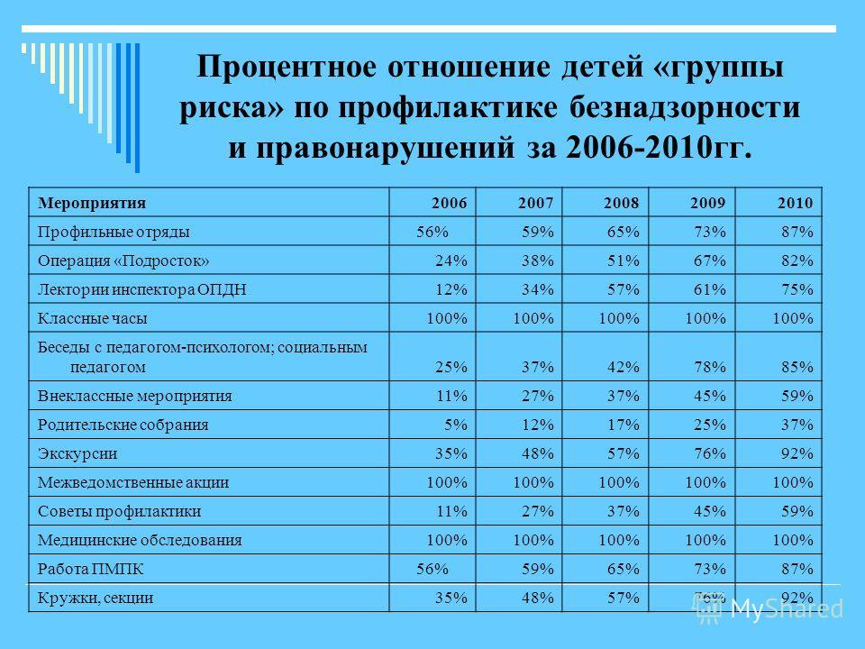 Процентное отношение детей «группы риска» по профилактике безнадзорности и правонарушений за 2006-2010гг. Мероприятия20062007200820092010 Профильные отряды56%59%65%73%87% Операция «Подросток»24%38%51%67%82% Лектории инспектора ОПДН12%34%57%61%75% Кла