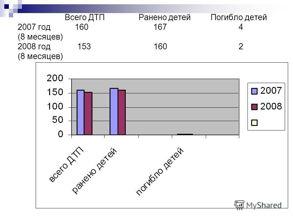 Всего ДТП Ранено детей Погибло детей 2007 год 160 167 4 (8 месяцев) 2008 год 153 160 2 (8 месяцев)