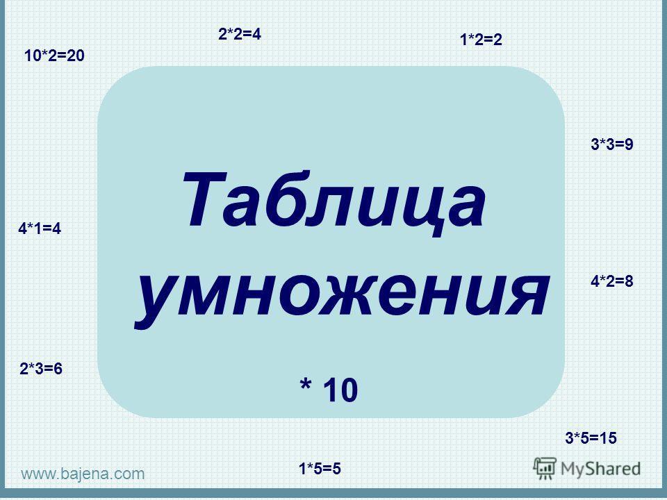 Таблица умножения 2*2=4 1*2=2 10*2=20 3*3=9 4*2=8 3*5=15 1*5=5 2*3=6 4*1=4 * 10 www.bajena.com