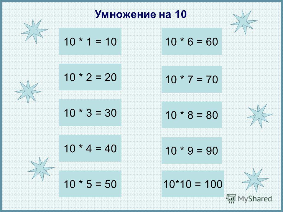 Умножение на 10 10 * 2 = 20 10 * 1 = 10 10 * 3 = 30 10 * 5 = 50 10 * 4 = 40 10 * 6 = 60 10 * 8 = 80 10 * 7 = 70 10 * 9 = 90 10*10 = 100