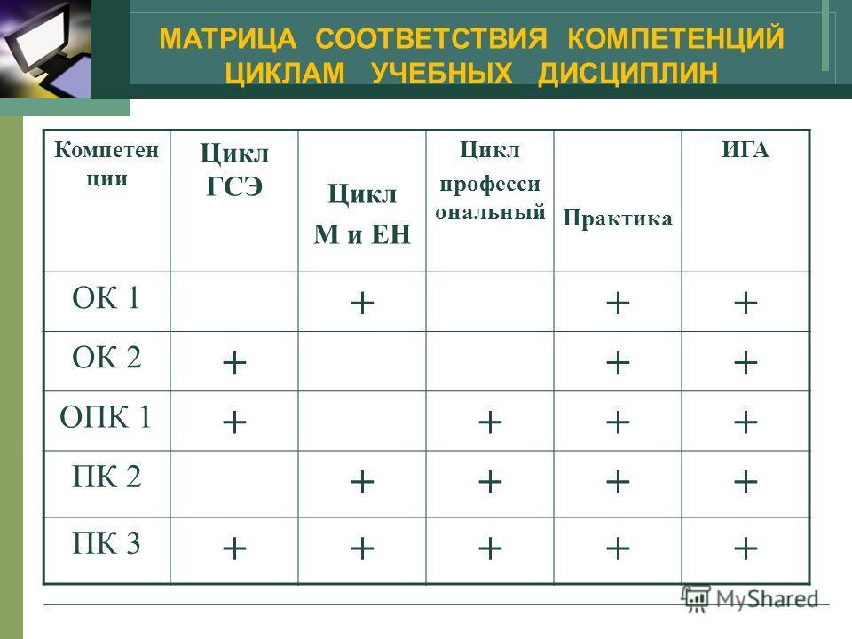 Компетен ции Цикл ГСЭ Цикл М и ЕН Цикл професси ональный Практика ИГА ОК 1 +++ ОК 2 +++ ОПК 1 ++++ ПК 2 ++++ ПК 3 +++++ МАТРИЦА СООТВЕТСТВИЯ КОМПЕТЕНЦИЙ ЦИКЛАМ УЧЕБНЫХ ДИСЦИПЛИН