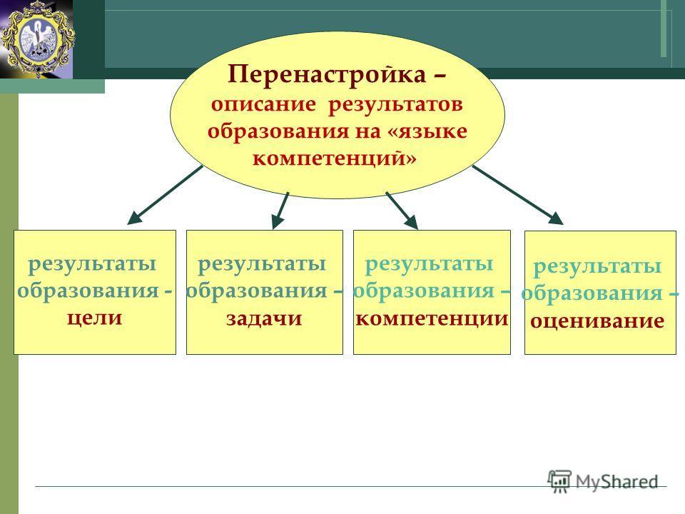 Перенастройка – описание результатов образования на «языке компетенций» результаты образования - цели результаты образования – оценивание результаты образования – задачи результаты образования – компетенции