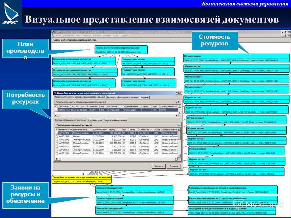 Комплексная система управления Визуальное представление взаимосвязей документов План производств а Потребность ресурсах Стоимость ресурсов Заявки на ресурсы и обеспечение