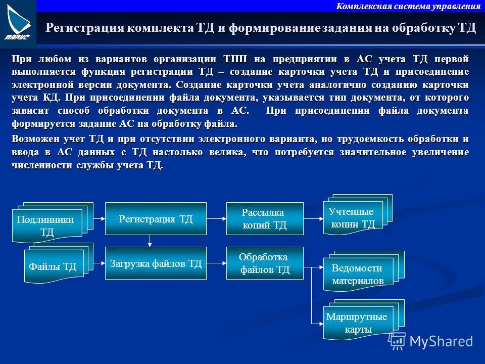 Комплексная система управления Файлы ТД Регистрация комплекта ТД и формирование задания на обработку ТД При любом из вариантов организации ТПП на предприятии в АС учета ТД первой выполняется функция регистрации ТД – создание карточки учета ТД и присо