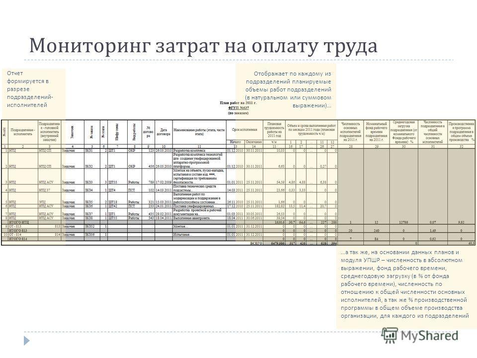 Мониторинг затрат на оплату труда Отчет формируется в разрезе подразделений - исполнителей … а так же, на основании данных планов и модуля УПШР – численность в абсолютном выражении, фонд рабочего времени, среднегодовую загрузку ( в % от фонда рабочег
