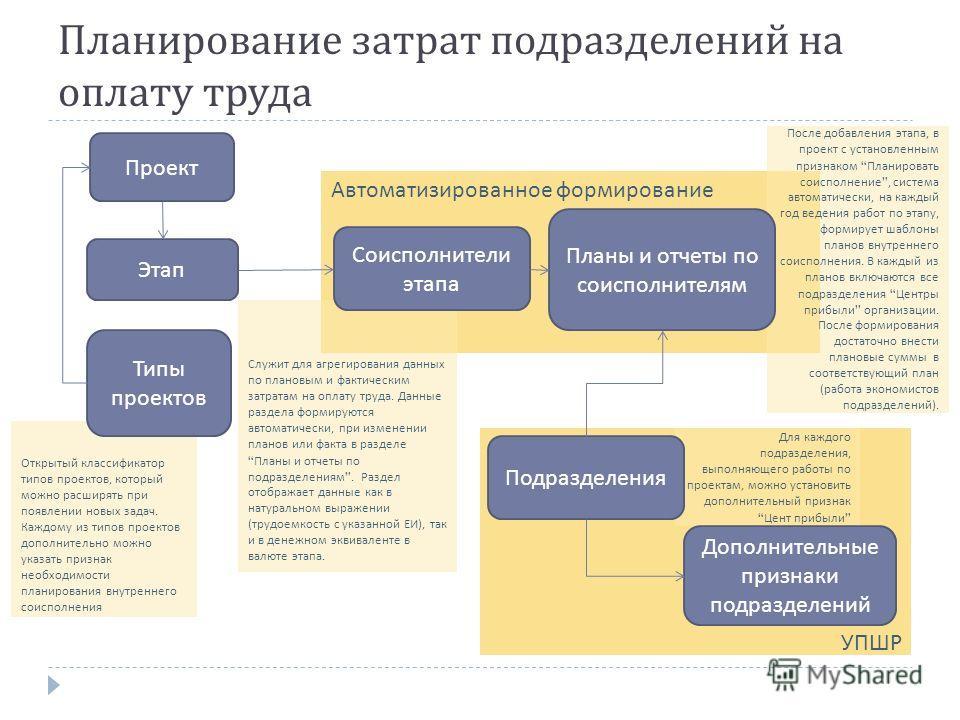 Автоматизированное формирование После добавления этапа, в проект с установленным признаком Планировать соисполнение, система автоматически, на каждый год ведения работ по этапу, формирует шаблоны планов внутреннего соисполнения. В каждый из планов вк