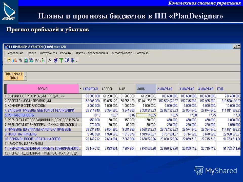 Комплексная система управления Планы и прогнозы бюджетов в Планы и прогнозы бюджетов в ПП «PlanDesigner» Прогноз прибылей и убытков