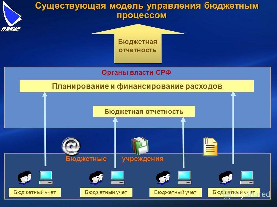 Бюджетный учет Бюджетные учреждения Существующая модель управления бюджетным процессом Бюджетная отчетность Органы власти СРФ Планирование и финансирование расходов Бюджетная отчетность