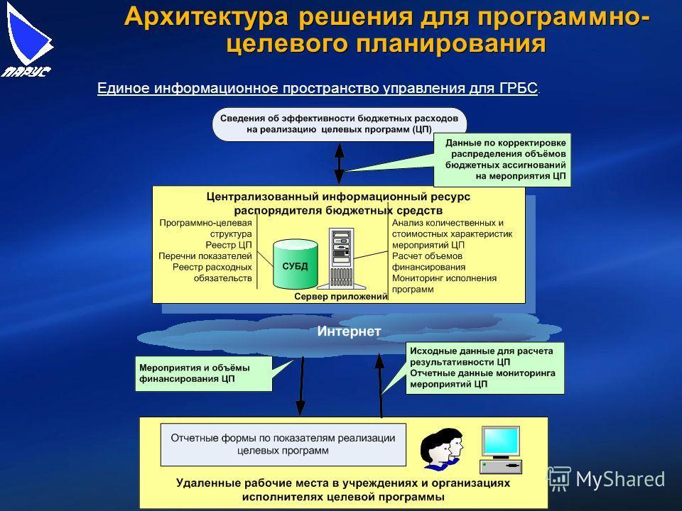 Архитектура решения для программно- целевого планирования Единое информационное пространство управления для ГРБС.