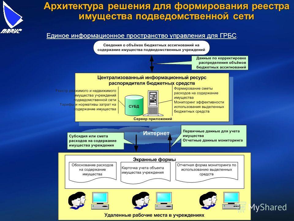 Архитектура решения для формирования реестра имущества подведомственной сети Единое информационное пространство управления для ГРБС.